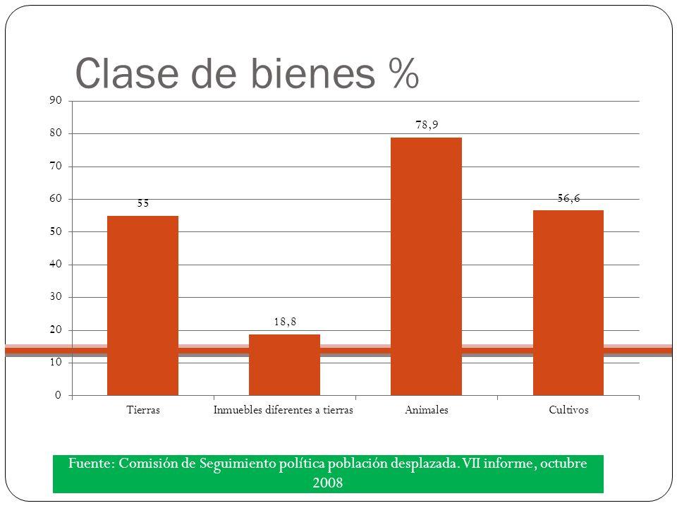 Clase de bienes % Fuente: Comisión de Seguimiento política población desplazada.