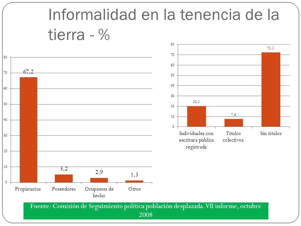 Informalidad en la tenencia de la tierra - % Fuente: Comisión de Seguimiento política población desplazada.