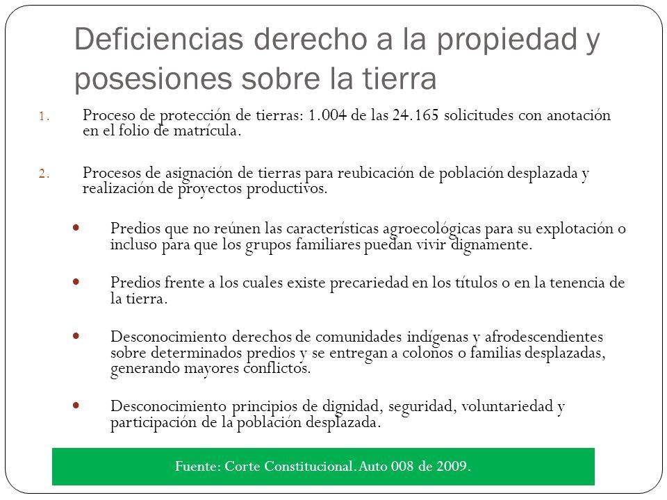 Deficiencias derecho a la propiedad y posesiones sobre la tierra 1.
