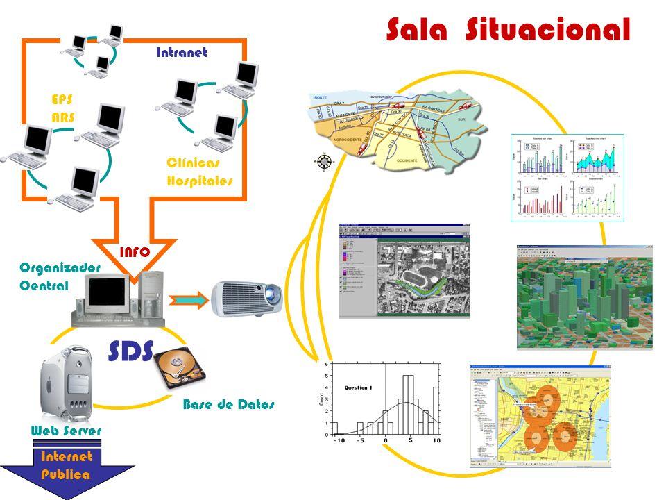 Sala Situacional Internet Publica Intranet INFO EPS ARS Clínicas Hospitales Base de Datos Organizador Central SDS Web Server