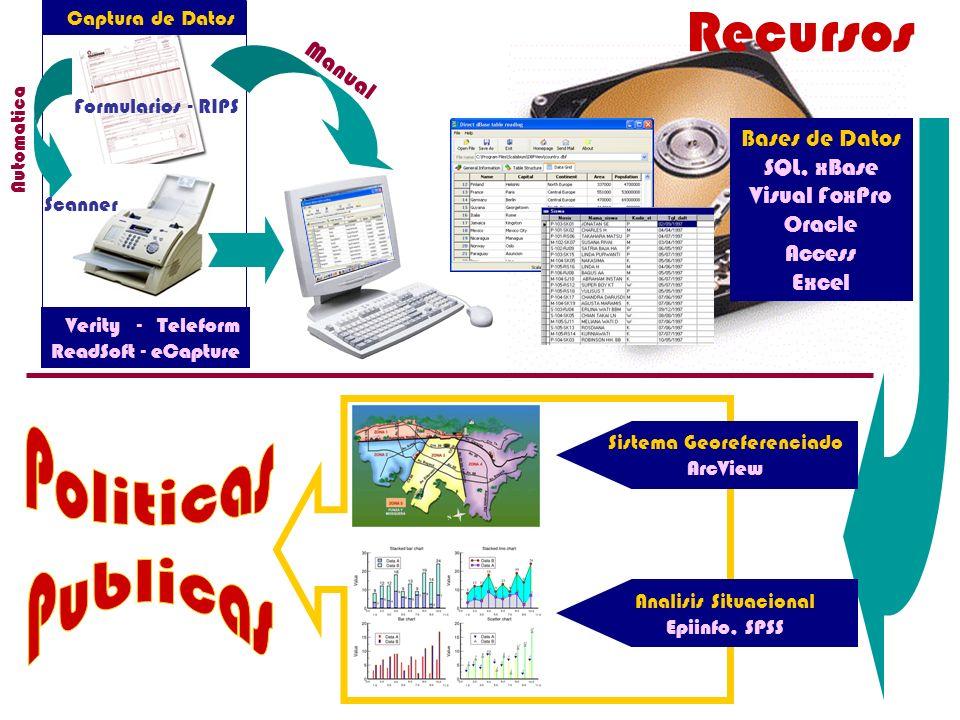 Recursos Sistema Georeferenciado ArcView Analisis Situacional Epiinfo, SPSS Formularios - RIPS Captura de Datos Manual Automatica Verity - Teleform Re