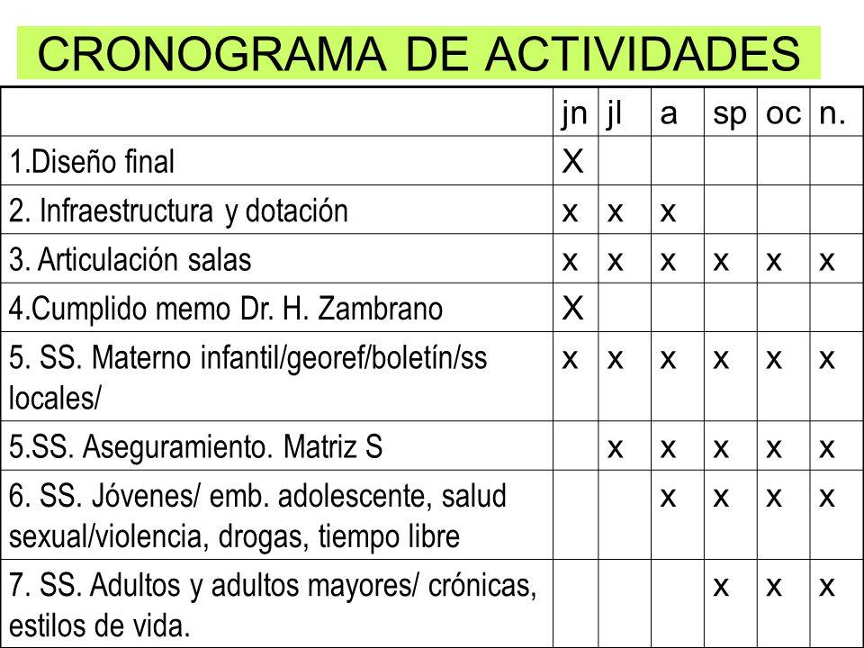 CRONOGRAMA DE ACTIVIDADES jnjlaspocn. 1.Diseño final X 2. Infraestructura y dotación xxx 3. Articulación salas xxxxxx 4.Cumplido memo Dr. H. Zambrano