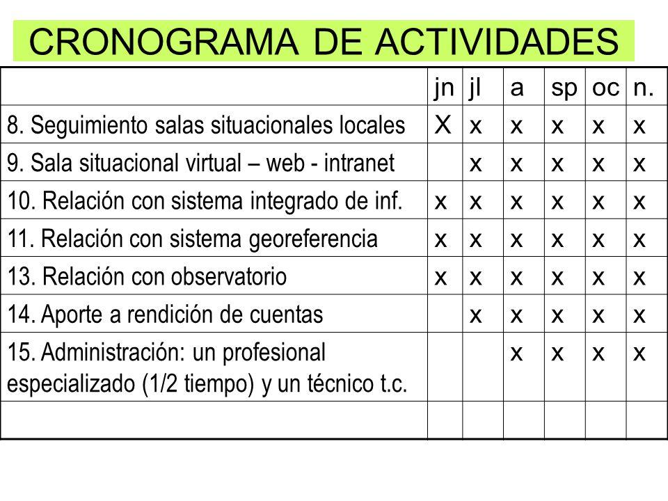 CRONOGRAMA DE ACTIVIDADES jnjlaspocn. 8. Seguimiento salas situacionales locales Xxxxxx 9. Sala situacional virtual – web - intranet xxxxx 10. Relació
