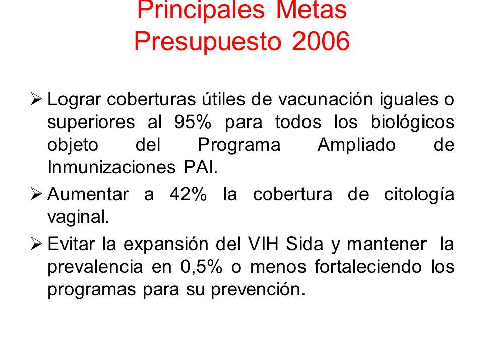 Principales Metas Presupuesto 2006 Lograr coberturas útiles de vacunación iguales o superiores al 95% para todos los biológicos objeto del Programa Am