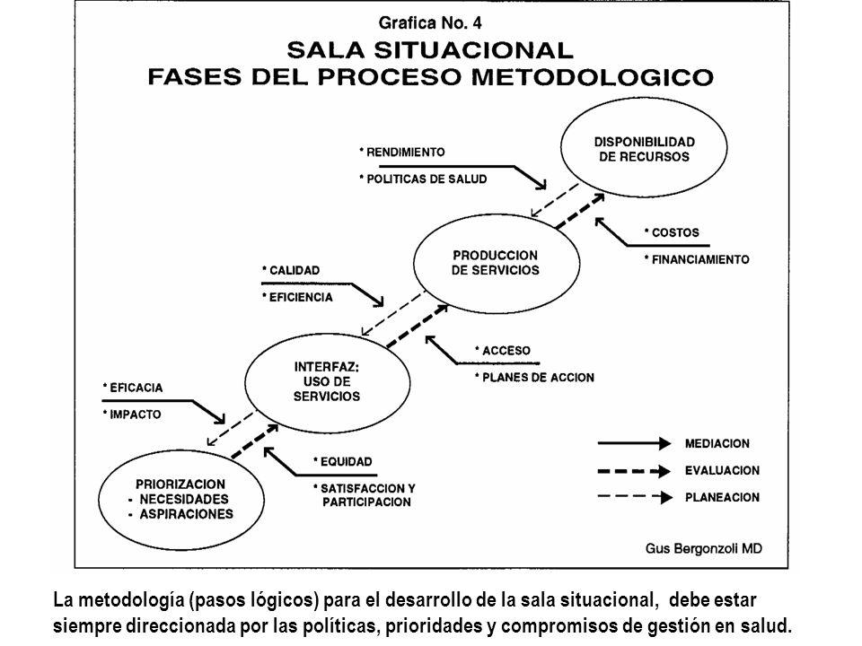 La metodología (pasos lógicos) para el desarrollo de la sala situacional, debe estar siempre direccionada por las políticas, prioridades y compromisos