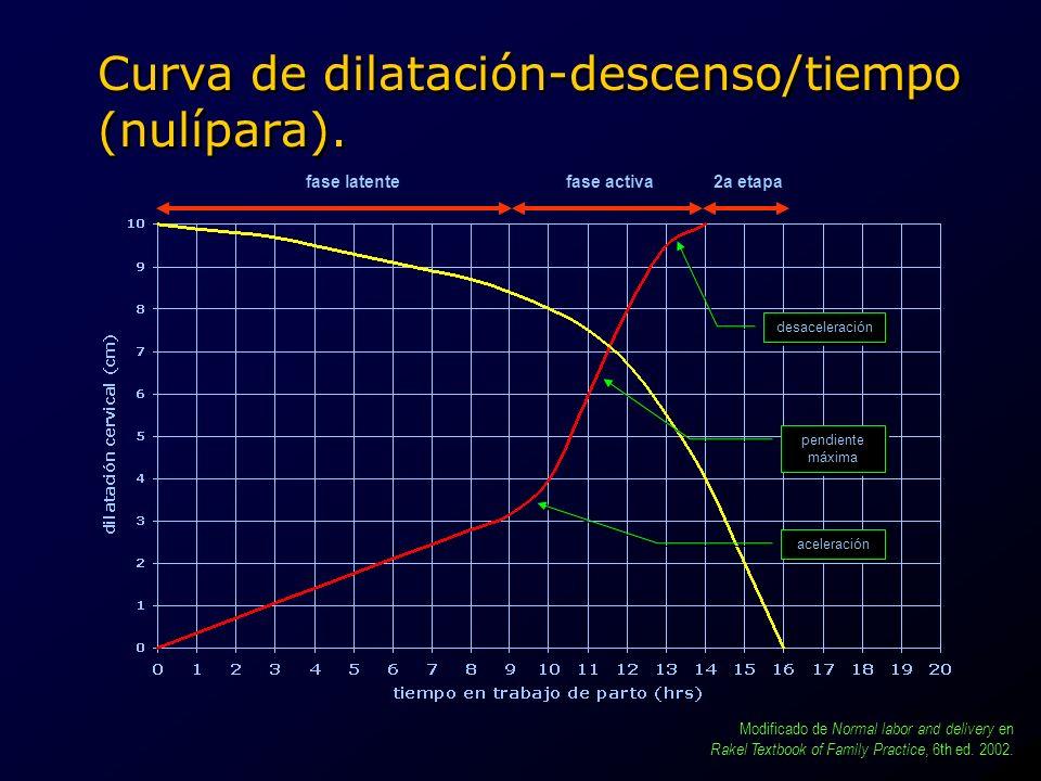 Curva de dilatación-descenso/tiempo (nulípara). aceleración pendiente máxima pendiente máxima desaceleración fase latentefase activa2a etapa Modificad