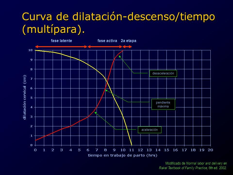 Curva de dilatación-descenso/tiempo (multípara). fase latentefase activa aceleración pendiente máxima pendiente máxima desaceleración 2a etapa Modific
