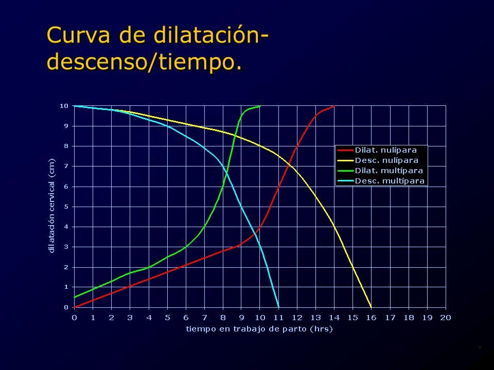 Curva de dilatación- descenso/tiempo..
