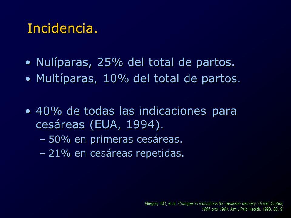 Incidencia. Nulíparas, 25% del total de partos. Multíparas, 10% del total de partos. 40% de todas las indicaciones para cesáreas (EUA, 1994). –50% en