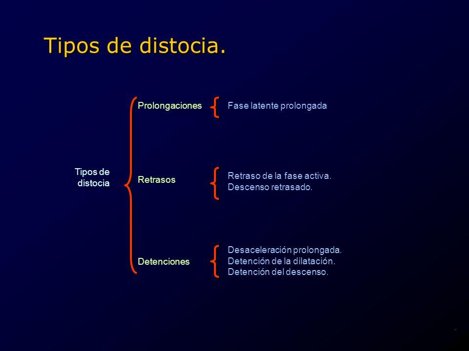 Tipos de distocia. Tipos de distocia Prolongaciones Retrasos Detenciones Fase latente prolongada Retraso de la fase activa. Descenso retrasado. Desace