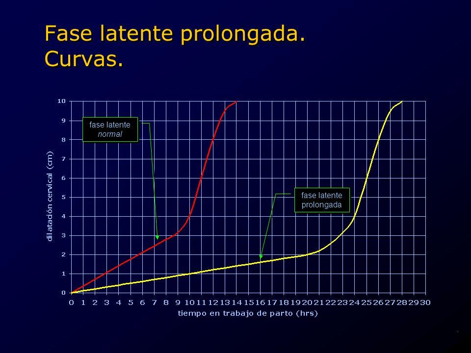 fase latente prolongada fase latente prolongada Fase latente prolongada. Curvas. fase latente normal fase latente normal.