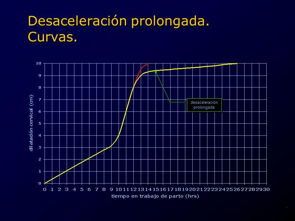 desaceleración prolongada desaceleración prolongada Desaceleración prolongada. Curvas..