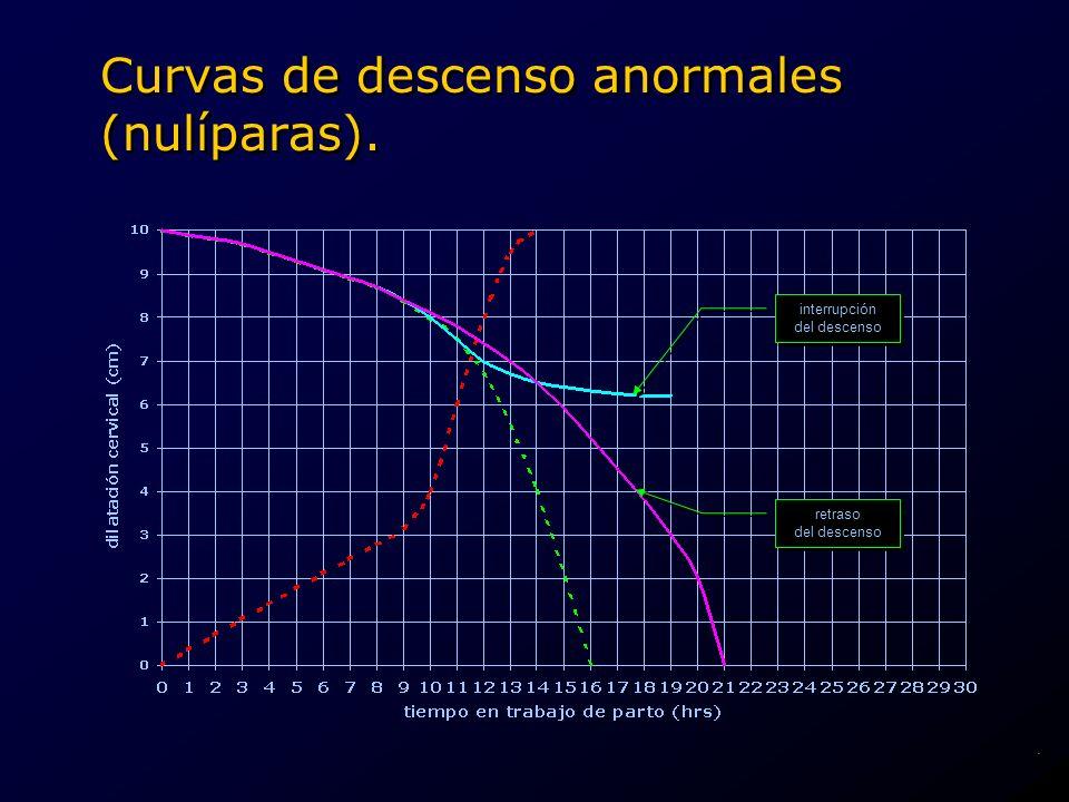 Curvas de descenso anormales (nulíparas). interrupción del descenso interrupción del descenso retraso del descenso retraso del descenso.
