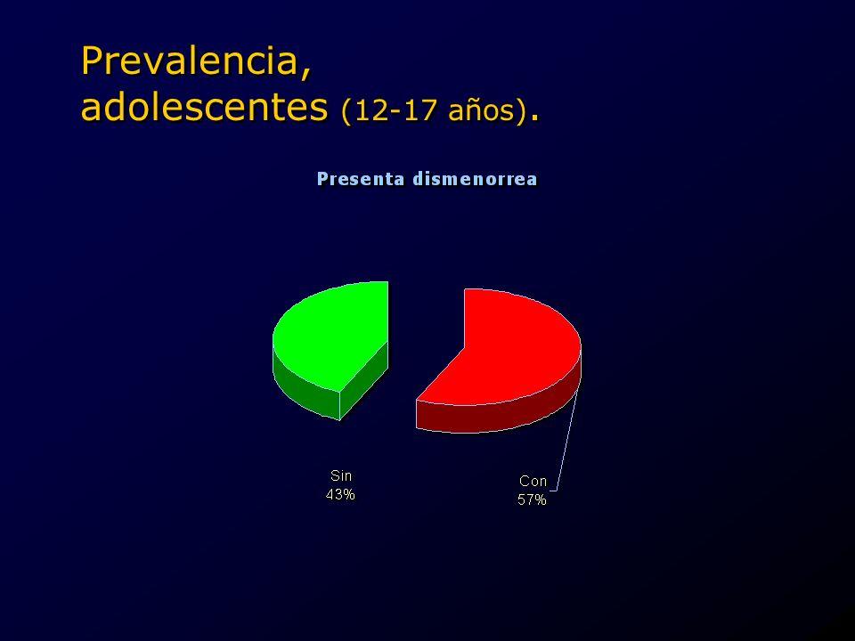 Etiología y patogenia, dismenorrea primaria.Sensibilidad alterada.