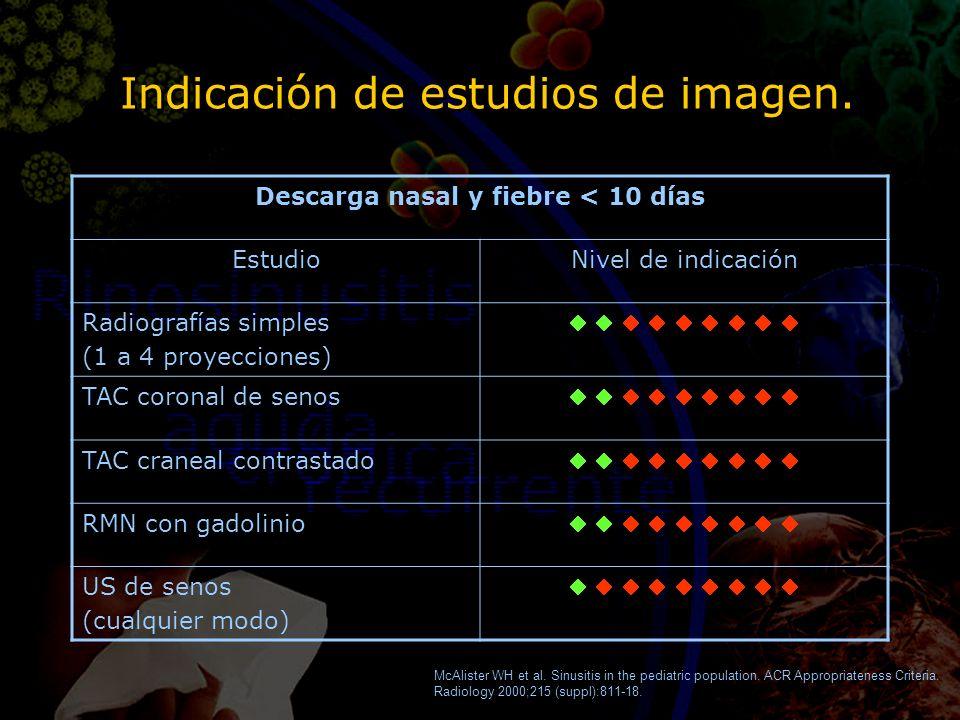 Indicación de estudios de imagen. Descarga nasal y fiebre < 10 días EstudioNivel de indicación Radiografías simples (1 a 4 proyecciones) TAC coronal d