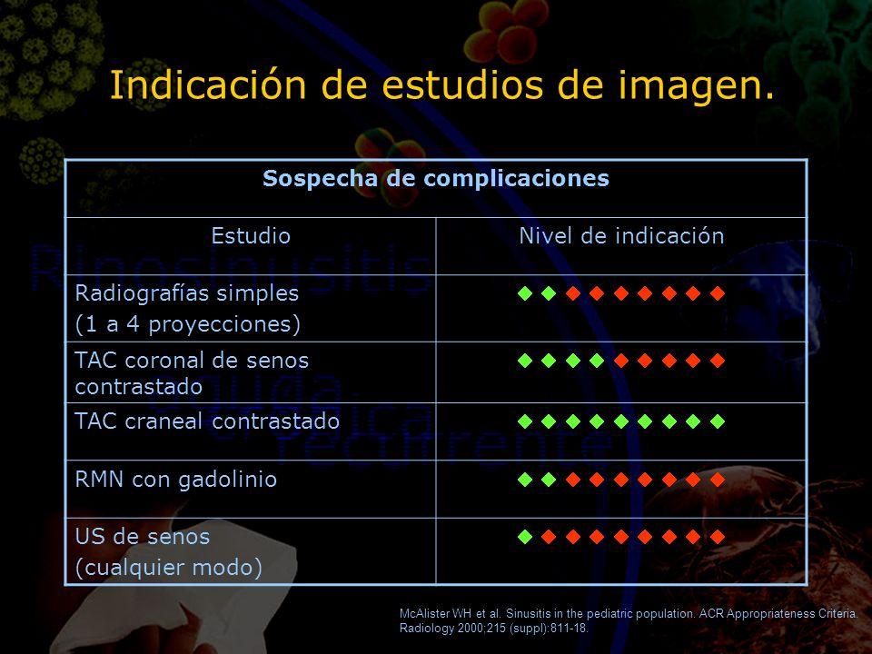 Indicación de estudios de imagen. Sospecha de complicaciones EstudioNivel de indicación Radiografías simples (1 a 4 proyecciones) TAC coronal de senos
