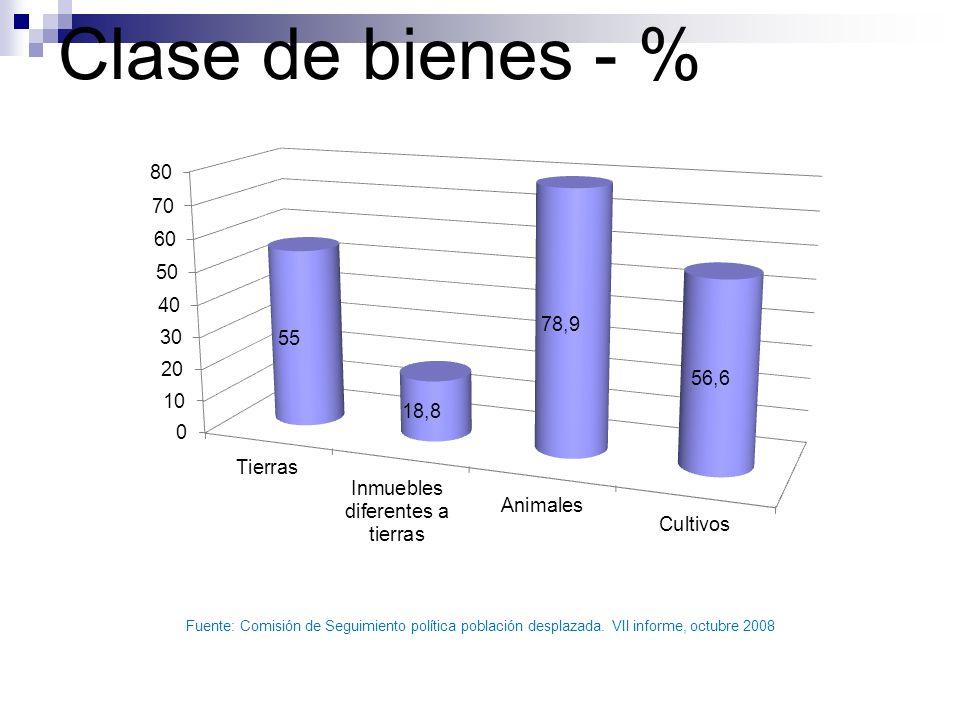 Clase de bienes - % Fuente: Comisión de Seguimiento política población desplazada.