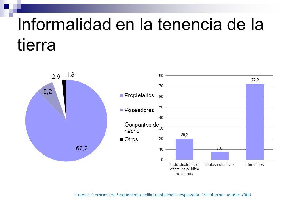 Informalidad en la tenencia de la tierra Fuente: Comisión de Seguimiento política población desplazada.