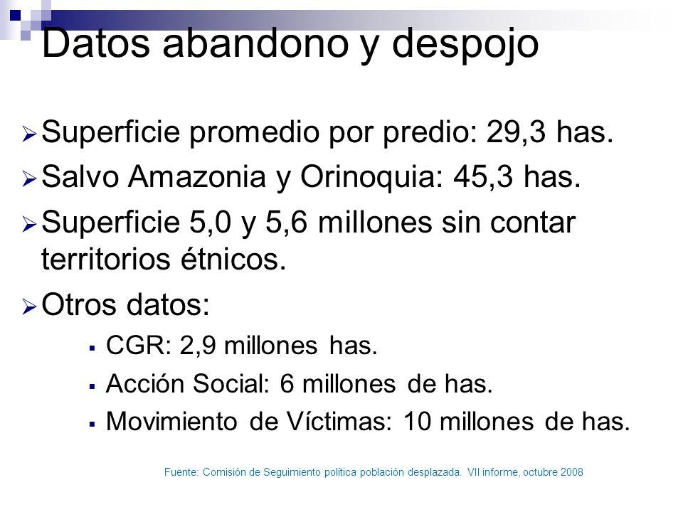 Datos abandono y despojo Superficie promedio por predio: 29,3 has. Salvo Amazonia y Orinoquia: 45,3 has. Superficie 5,0 y 5,6 millones sin contar terr