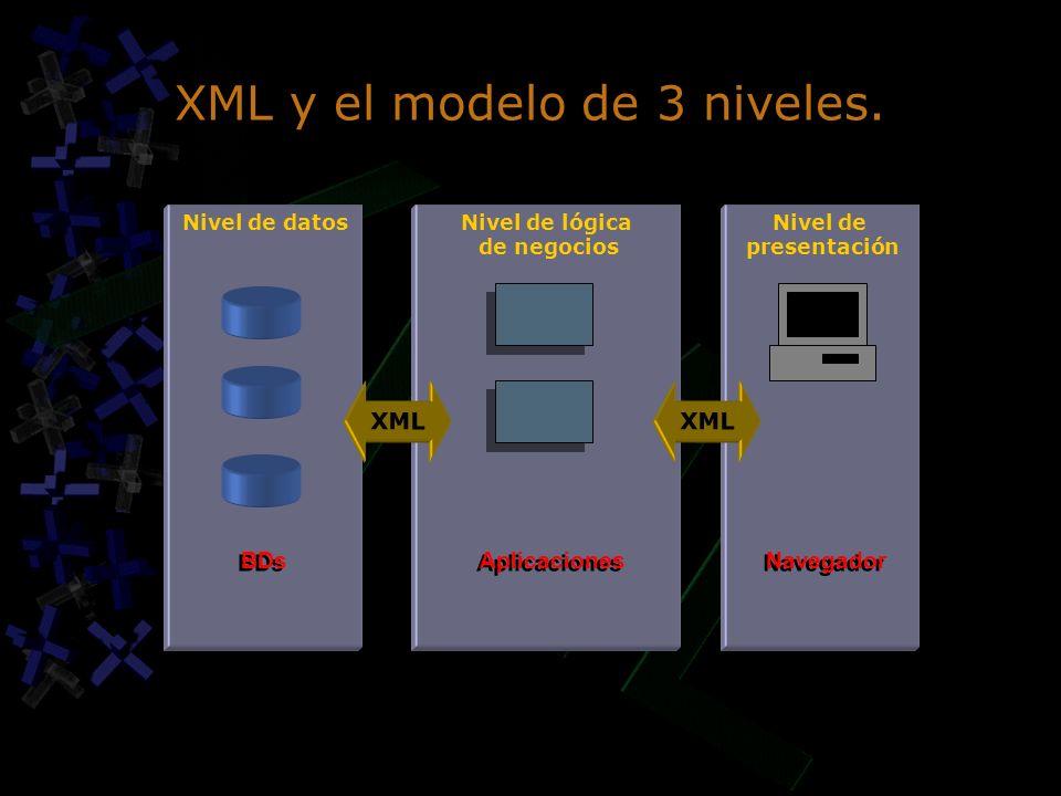 XML y el modelo de 3 niveles. Nivel de datosNivel de lógica de negocios Nivel de presentación BDs Aplicaciones Navegador XML