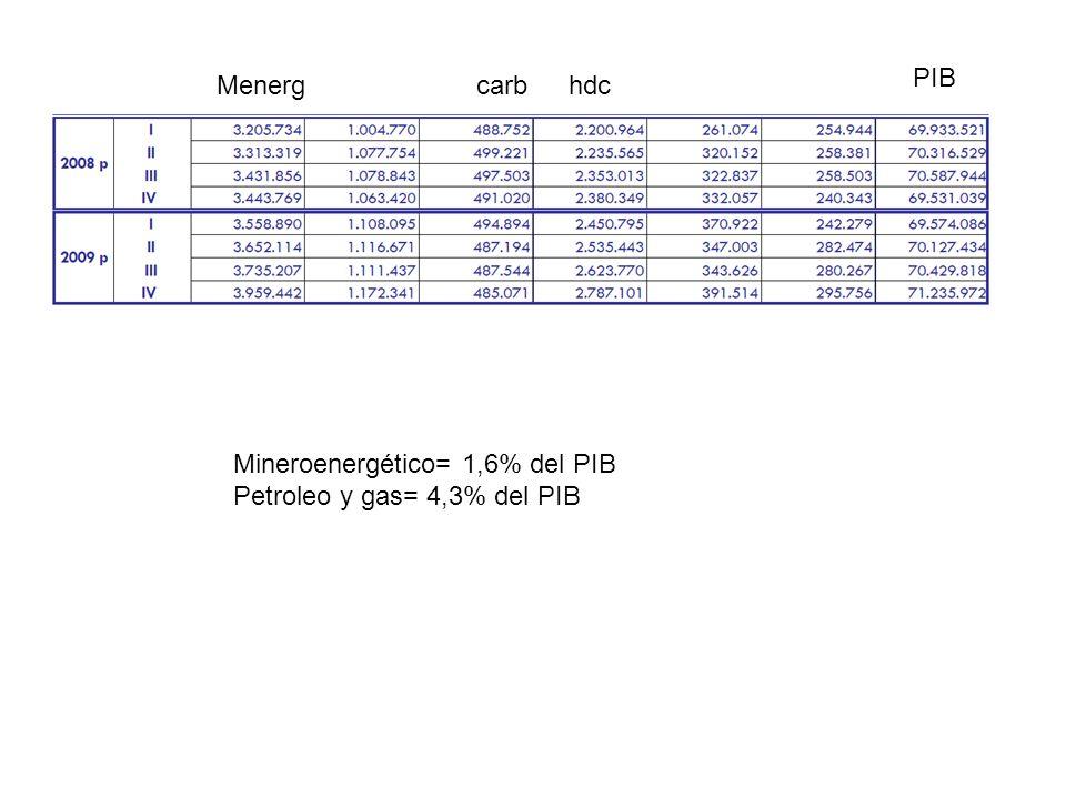 PIB Menerghdccarb Mineroenergético= 1,6% del PIB Petroleo y gas= 4,3% del PIB