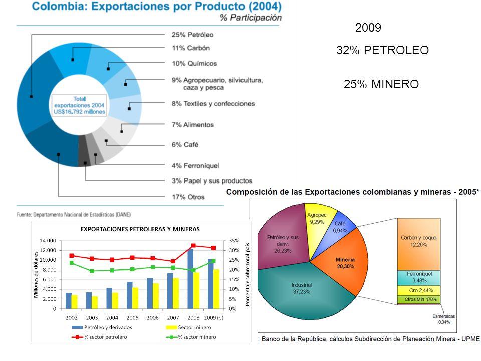 2009 32% PETROLEO 25% MINERO