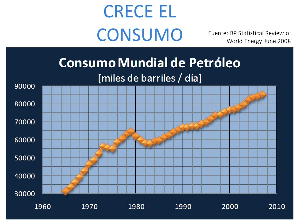 CRECE EL CONSUMO Fuente: BP Statistical Review of World Energy June 2008