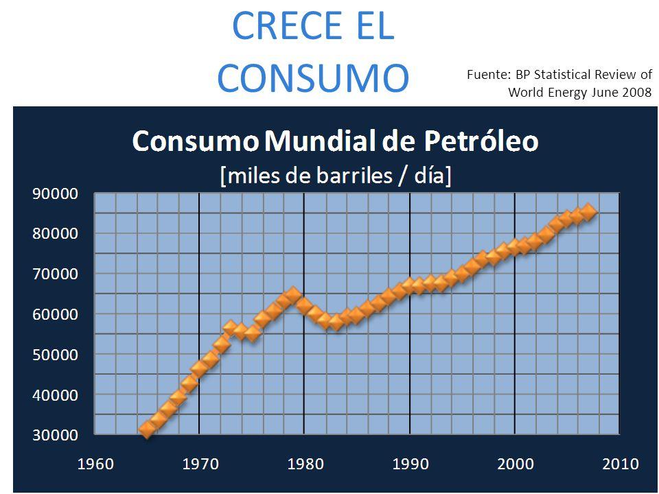 CRECE EL CONSUMO Fuente: BP Statistical Review of World Energy June 2008