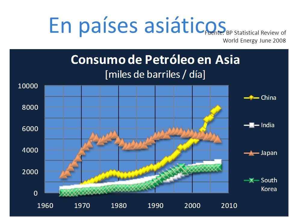 En países asiáticos Fuente: BP Statistical Review of World Energy June 2008