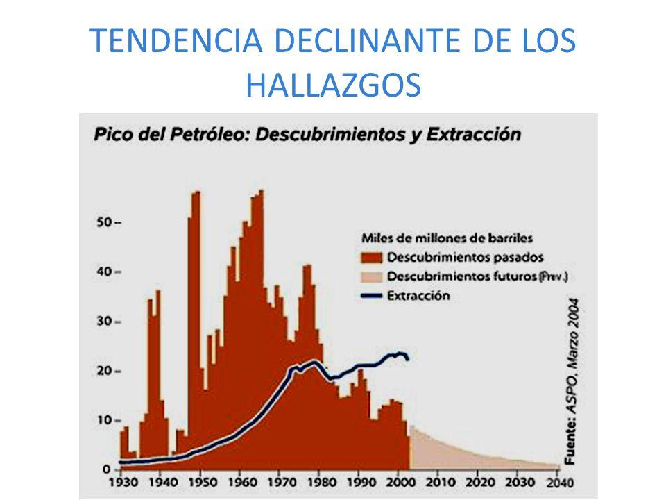 TENDENCIA DECLINANTE DE LOS HALLAZGOS