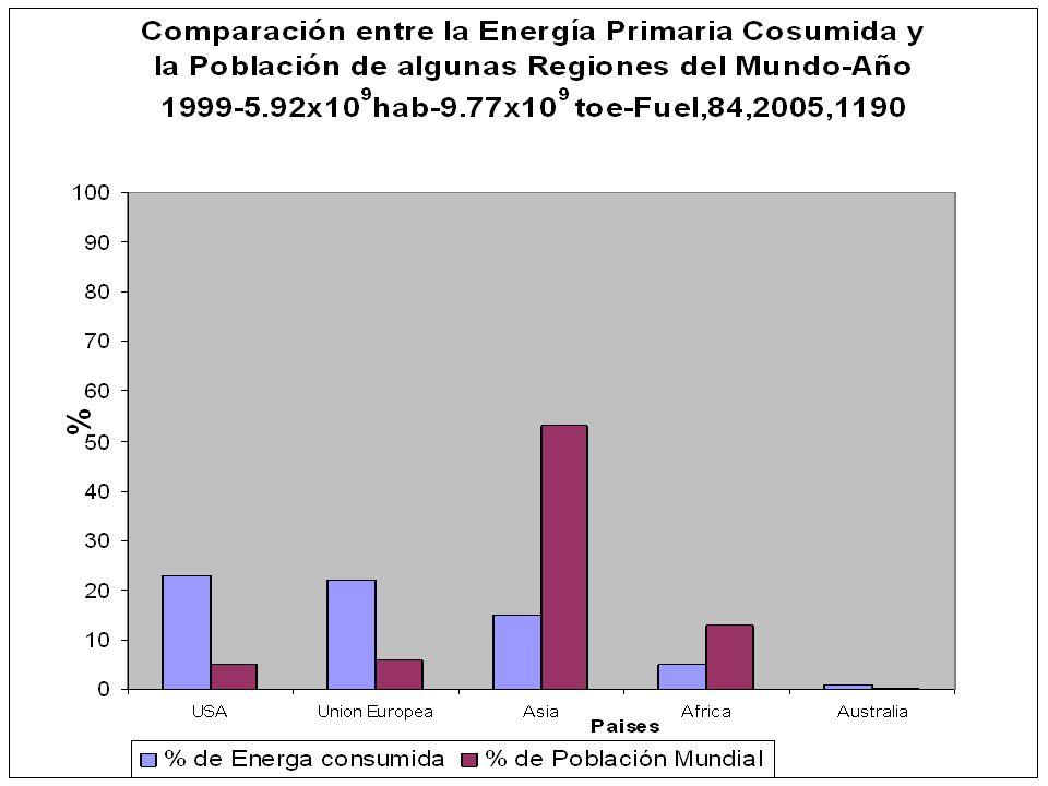 Asia Pacífico y Norte América se encuentran Fuente: BP Statistical Review of World Energy June 2008
