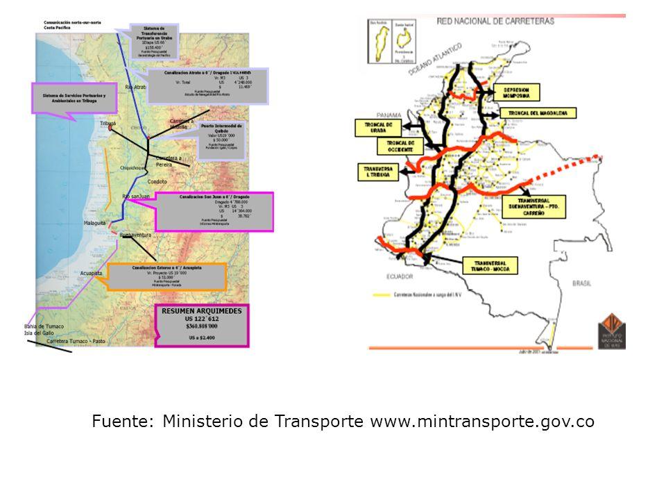 Fuente: Ministerio de Transporte www.mintransporte.gov.co