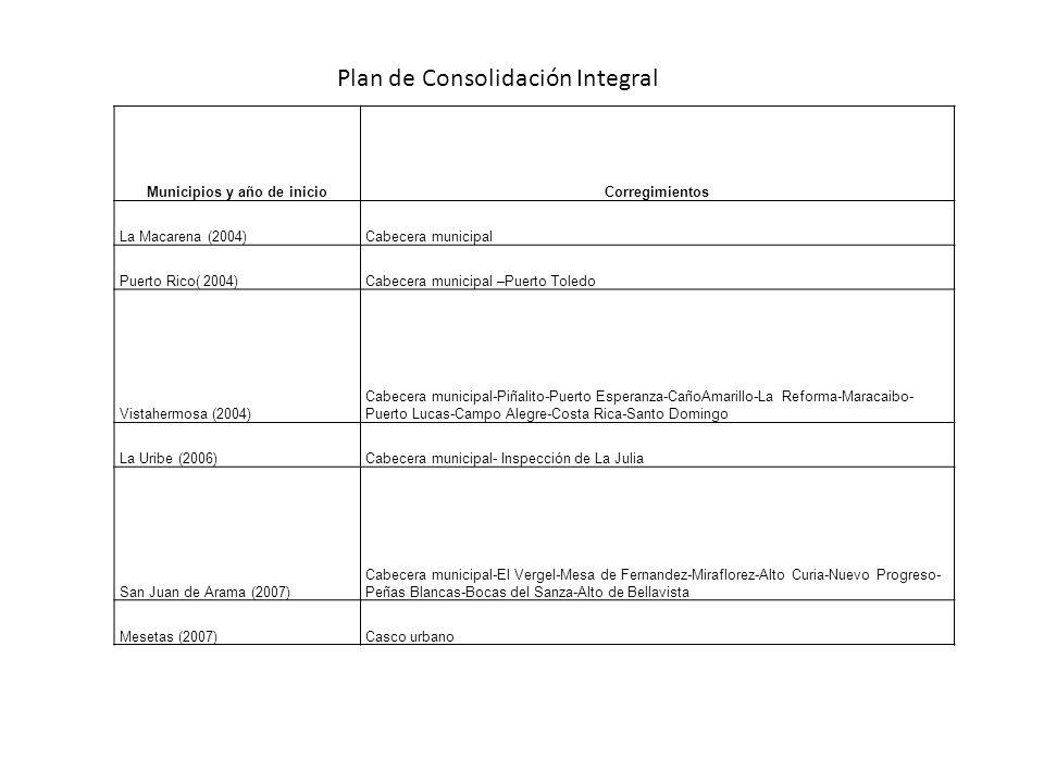 Municipios y año de inicioCorregimientos La Macarena (2004)Cabecera municipal Puerto Rico( 2004)Cabecera municipal –Puerto Toledo Vistahermosa (2004)