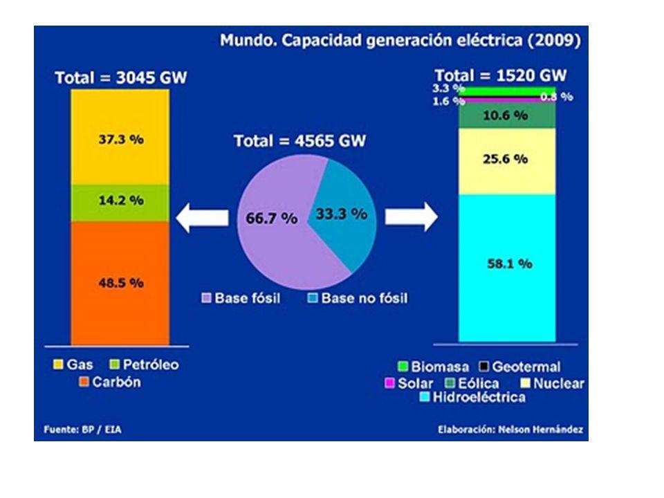 Exploración nacional petrolera 2003 a 2008:8,1 mill has – 67,1 mill has