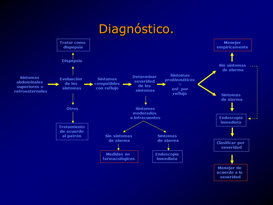 Diagnóstico diferencial.Enfermedades del tubo digestivo.