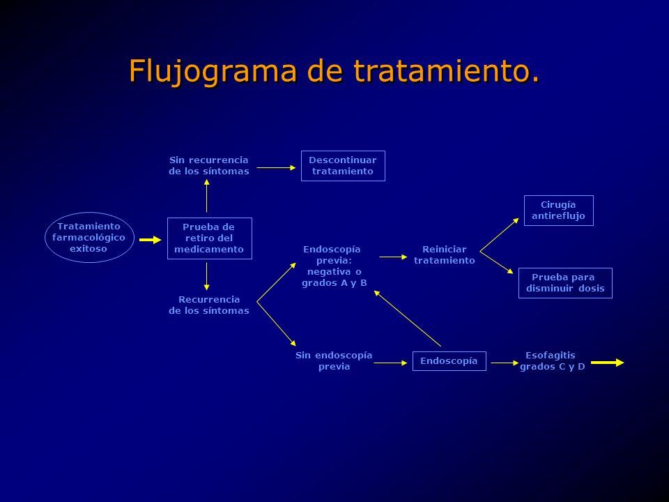 Flujograma de tratamiento.