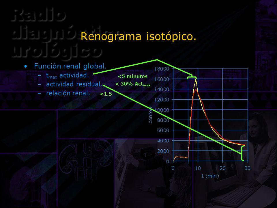 Renograma isotópico. Función renal global. –t max actividad. –actividad residual. –relación renal. Función renal global. –t max actividad. –actividad