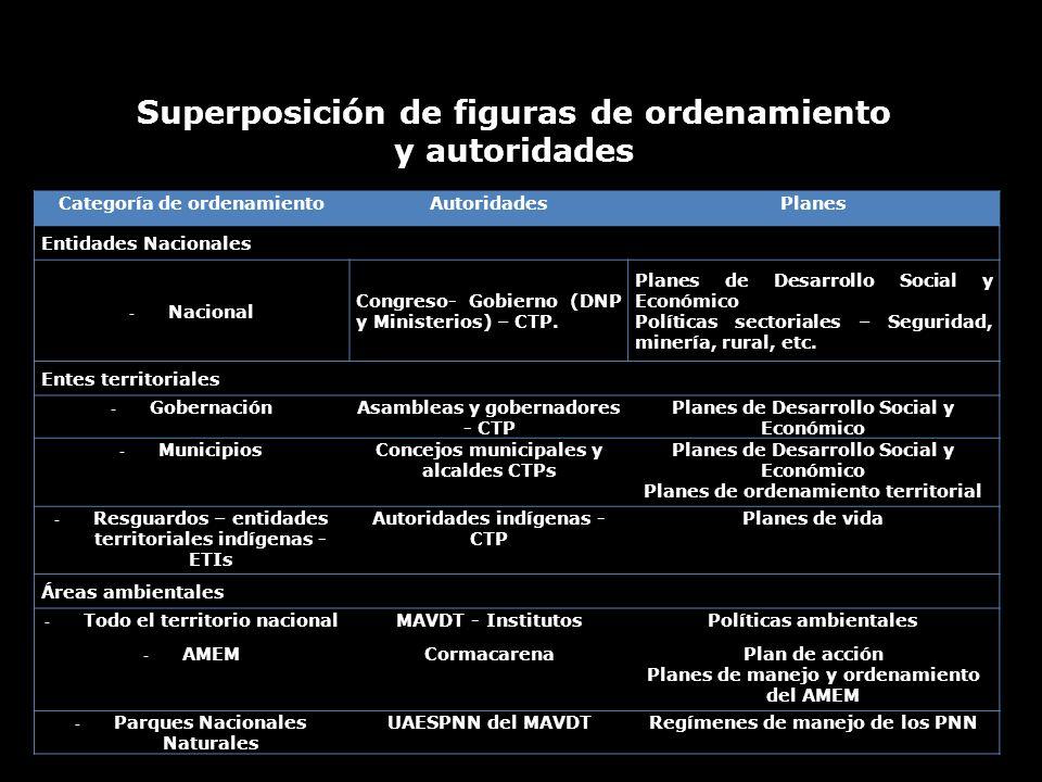 Superposición de figuras de ordenamiento y autoridades Categoría de ordenamientoAutoridadesPlanes Entidades Nacionales - Nacional Congreso- Gobierno (