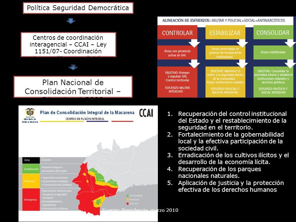 Política Seguridad Democrática Plan Nacional de Consolidación Territorial – Directiva 1 2009 Fuente: Presidencia, marzo 2010 Centros de coordinación i