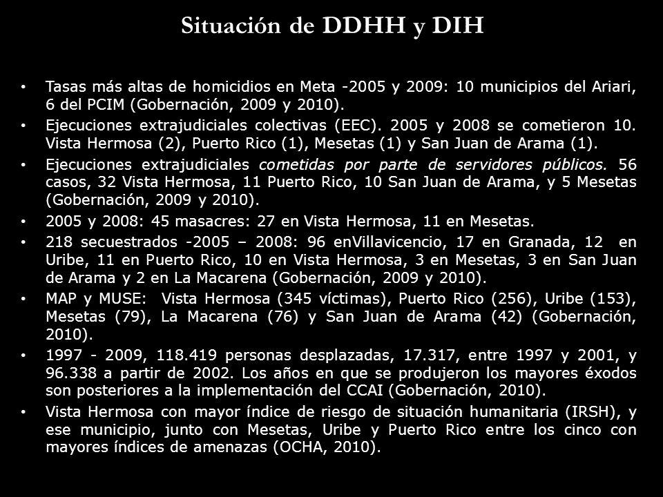 Situación de DDHH y DIH Tasas más altas de homicidios en Meta -2005 y 2009: 10 municipios del Ariari, 6 del PCIM (Gobernación, 2009 y 2010). Ejecucion