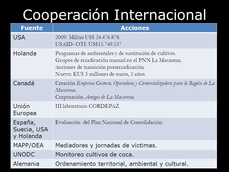 Cooperación Internacional FuenteAcciones USA 2009: Militar US$ 24.476.878. USAID- OTI: US$15.749.537 Holanda Programas de ambientales y de sustitución