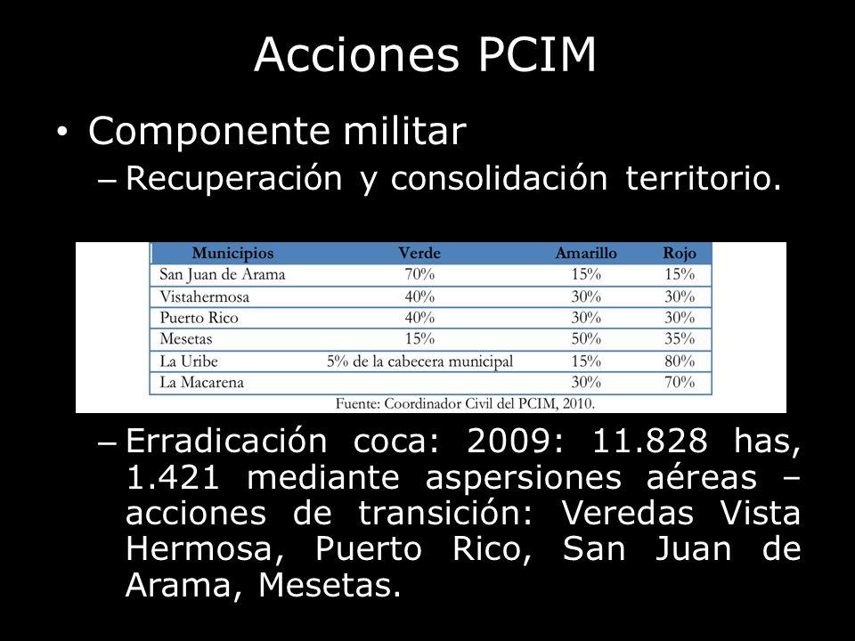 Acciones PCIM Componente militar – Recuperación y consolidación territorio. – Erradicación coca: 2009: 11.828 has, 1.421 mediante aspersiones aéreas –