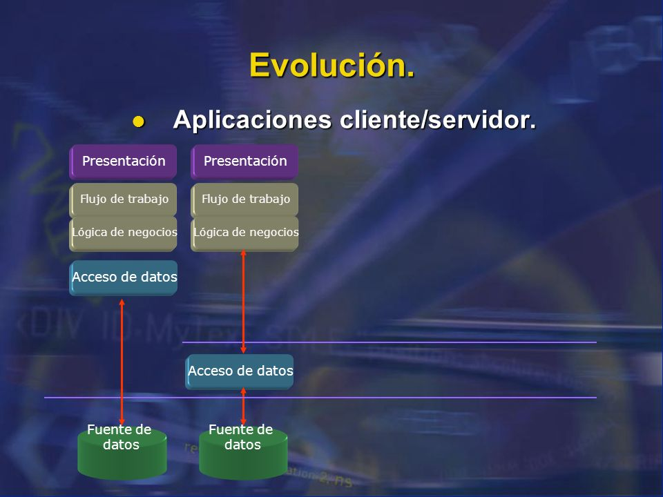 Evolución. Aplicaciones cliente/servidor. Aplicaciones cliente/servidor. Presentación Flujo de trabajo Lógica de negocios Acceso de datos Fuente de da