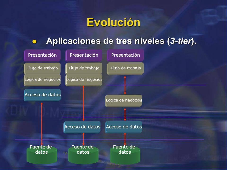 Evolución Aplicaciones de tres niveles (3-tier). Aplicaciones de tres niveles (3-tier). Presentación Flujo de trabajo Lógica de negocios Acceso de dat
