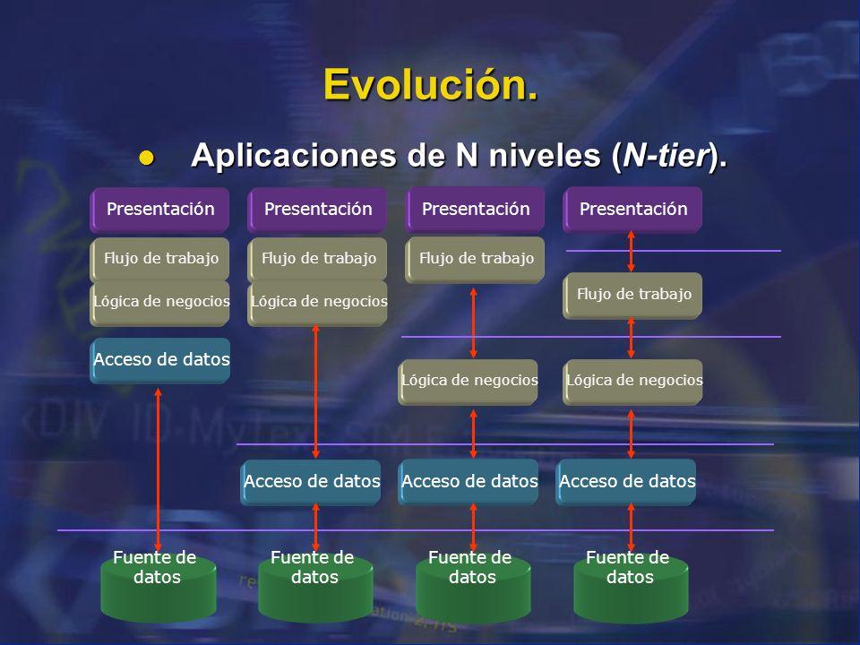 Evolución. Aplicaciones de N niveles (N-tier). Aplicaciones de N niveles (N-tier). Presentación Flujo de trabajo Lógica de negocios Acceso de datos Fu
