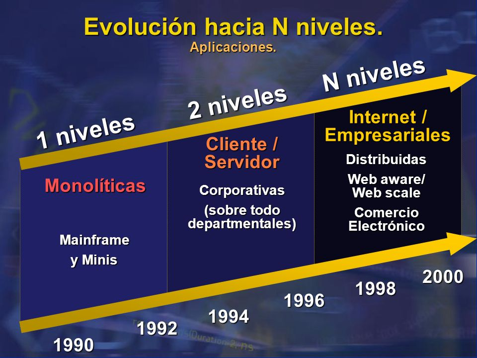 1 niveles 2 niveles N niveles Mainframe y Minis Corporativas (sobre todo departmentales) Distribuidas Web aware/ Web scale Comercio Electrónico Client
