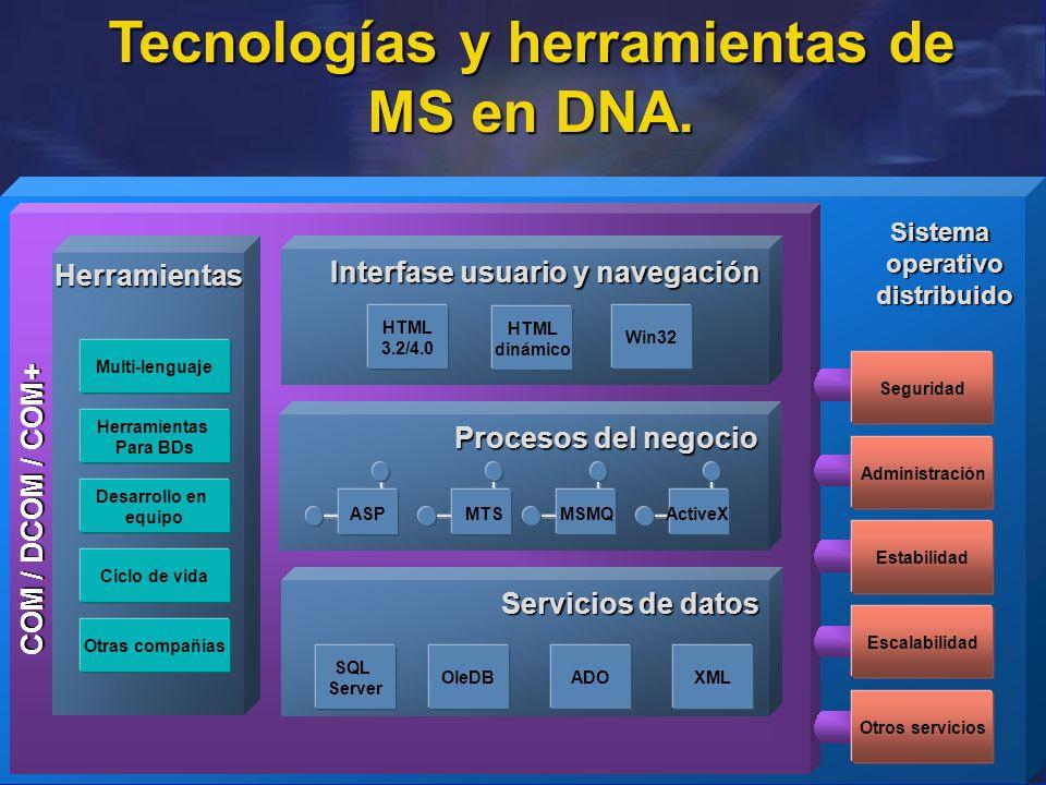 COM / DCOM / COM+ Seguridad Administración Estabilidad Otros servicios Escalabilidad Sistemaoperativodistribuido Tecnologías y herramientas de MS en D