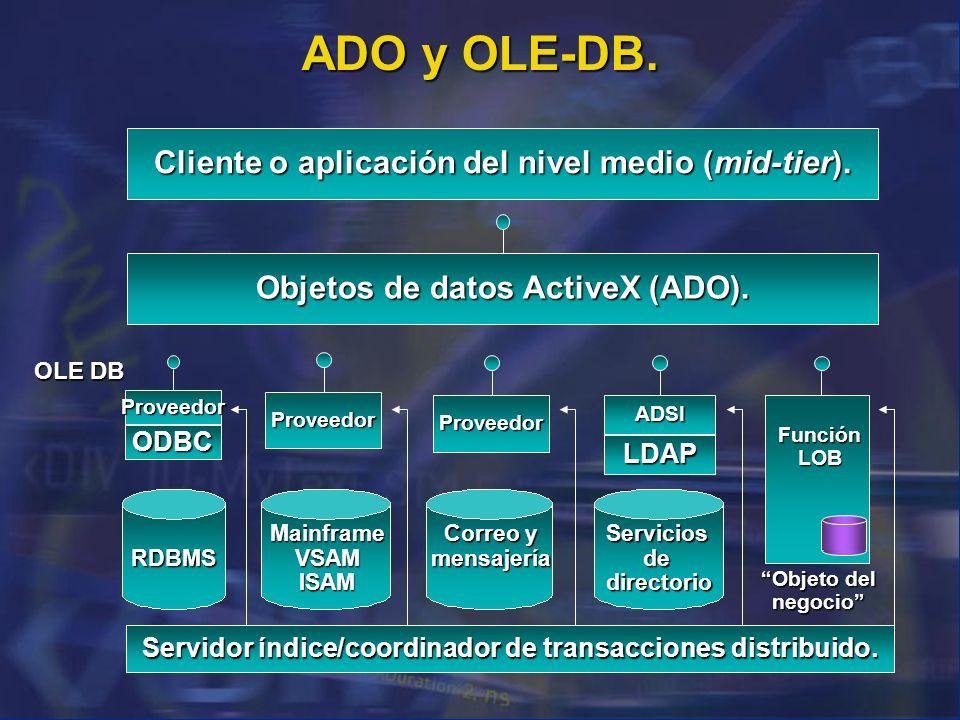Cliente o aplicación del nivel medio (mid-tier). Objetos de datos ActiveX (ADO). Servidor índice/coordinador de transacciones distribuido. OLE DB Obje