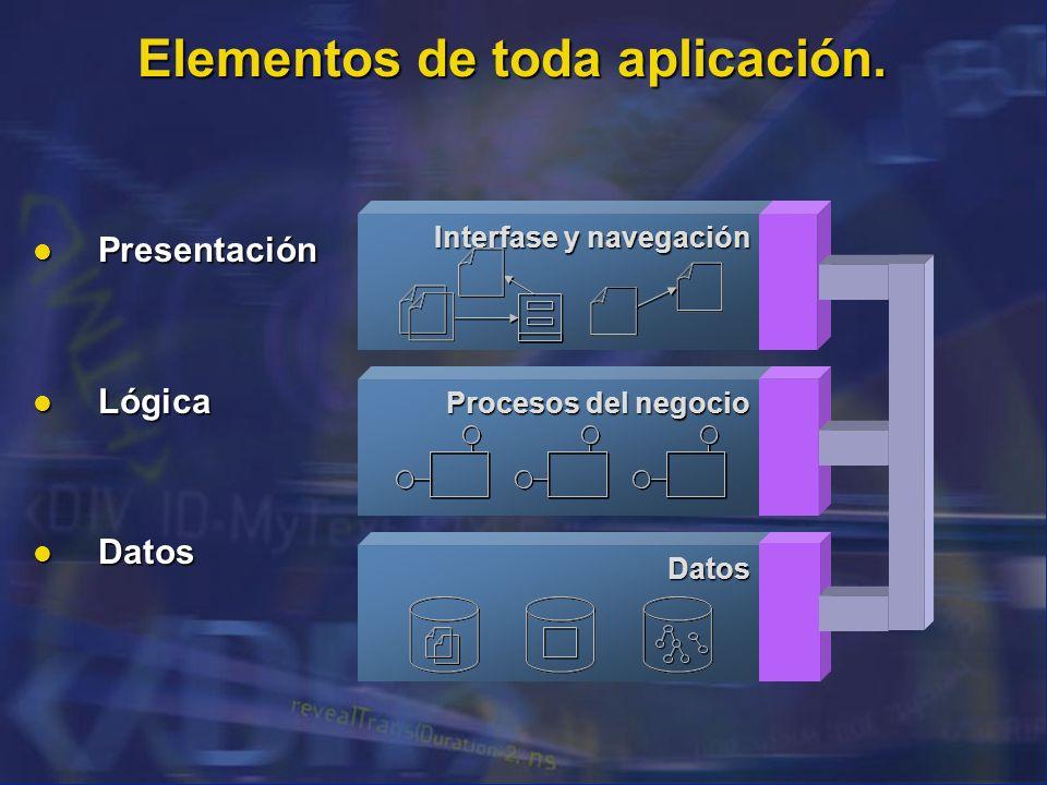 Elementos de toda aplicación. Presentación Presentación Lógica Lógica Datos Datos Procesos del negocio Datos Interfase y navegación