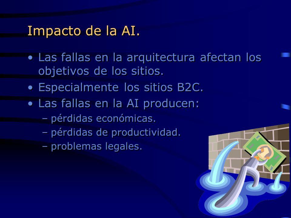 Impacto de la AI. Las fallas en la arquitectura afectan los objetivos de los sitios. Especialmente los sitios B2C. Las fallas en la AI producen: –pérd